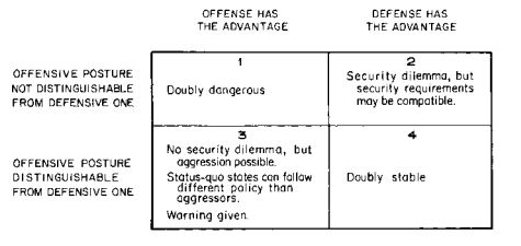 jervis cooperation under the security dilemma Cooperation under the security dilemma author(s): robert jervis source: world politics, vol 30, no 2 (jan, 1978), pp 167-214 published by: the johns hopkins university press.