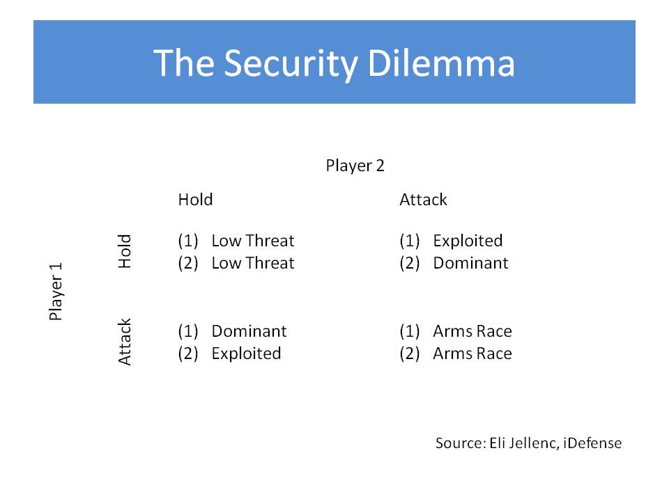 security dilemma the collective action problem The second part of the dilemma described at the outset concerned the link between this kind of individual action and the kind of collective action that will be required to avert dangerous climate change individual vs collective action game theory describes a classic example of the collective action problem.