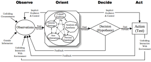 "OODA Loop from CTOVision's ""I've got the OODA Blues"""
