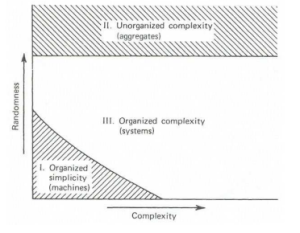 Organized complexity